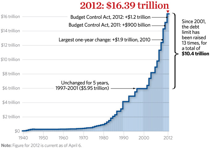 us budget deficit eco 360 essay The us government budget deficit nearly doubled to usd 214 billion in august 2018 from usd 108 billion in the same month of the previous year, above market expectations of usd 1565 billion outlays jumped 297 percent to usd 433 billion while receipts decreased 32 percent to usd 219 billion.
