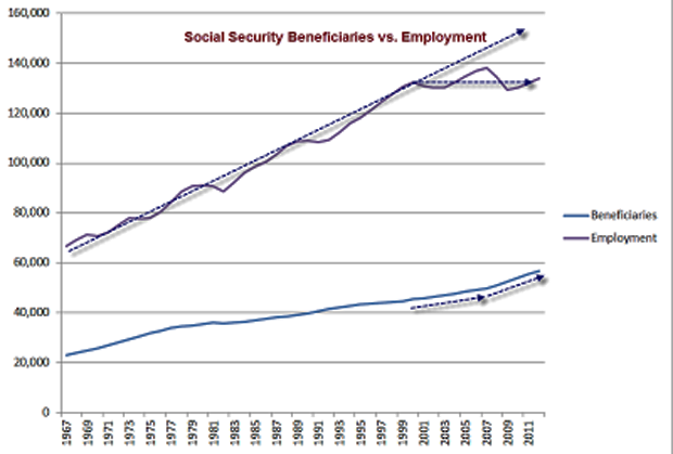 Social Security Beneficiaries vs Employment