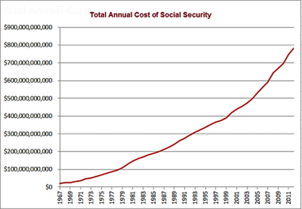 Total Annual Cost of Social Security