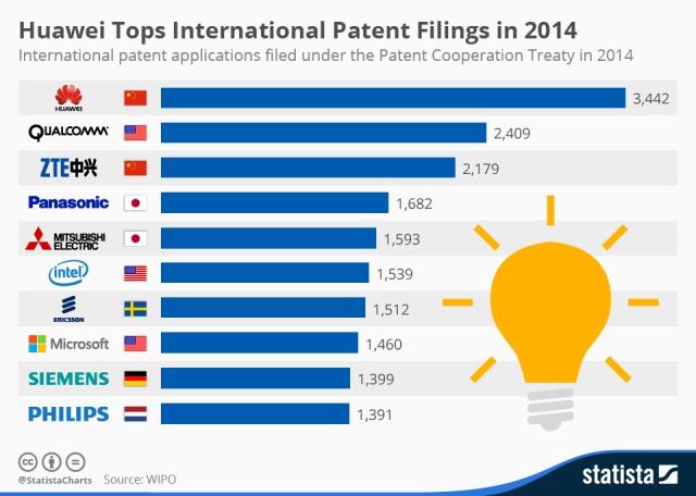 chartoftheday_3331_Top_10_International_Patent_Filing_Companies_n