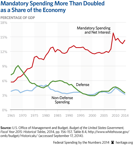 CP-Federal-Spending-by-the-Numbers-2014-03-1-budget-trends_509
