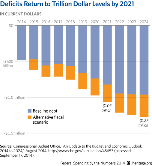 CP-Federal-Spending-by-the-Numbers-2014-05-1-deficits-interest_507