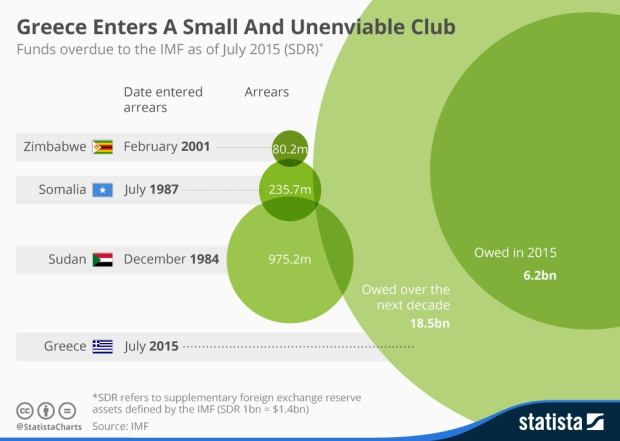 chartoftheday_3603_greece_enters_a_small_and_unenviable_club_n