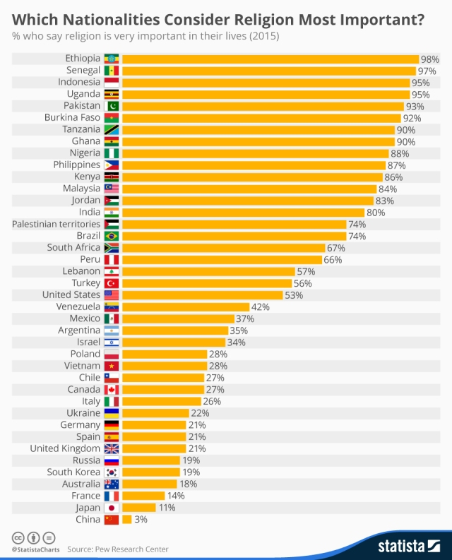 chartoftheday_4189_which_nationalities_consider_religion_most_important_n