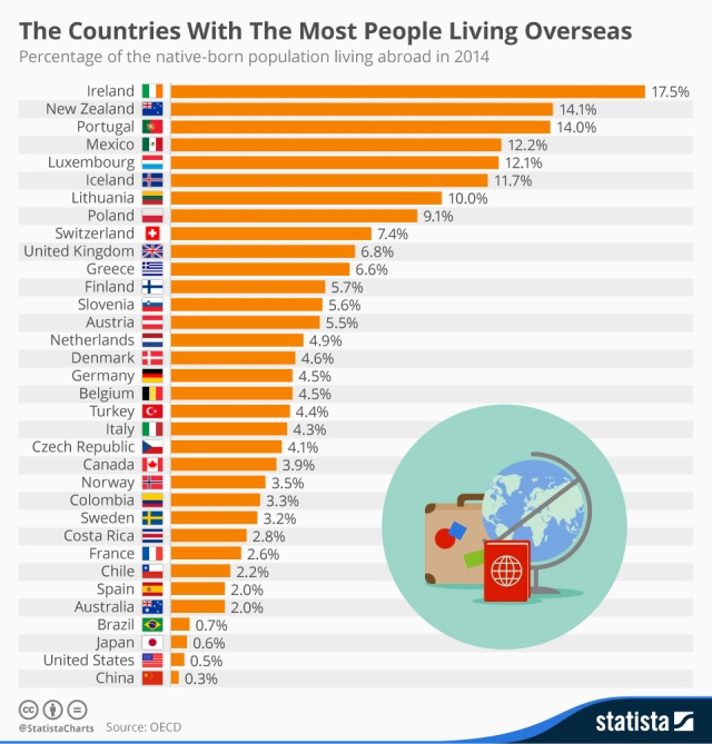 chartoftheday_4237_the_countries_with_the_most_people_living_overseas_n