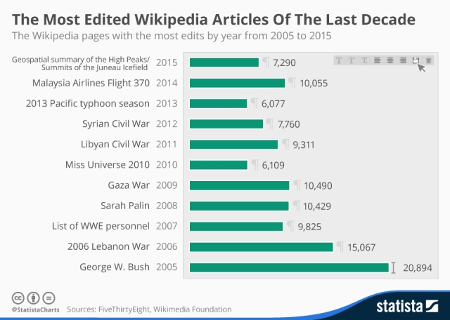 chartoftheday_4252_the_most_edited_wikipedia_articles_of_the_last_decade_n