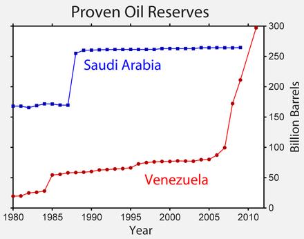 440px-Venezuela_Oil_Reserves