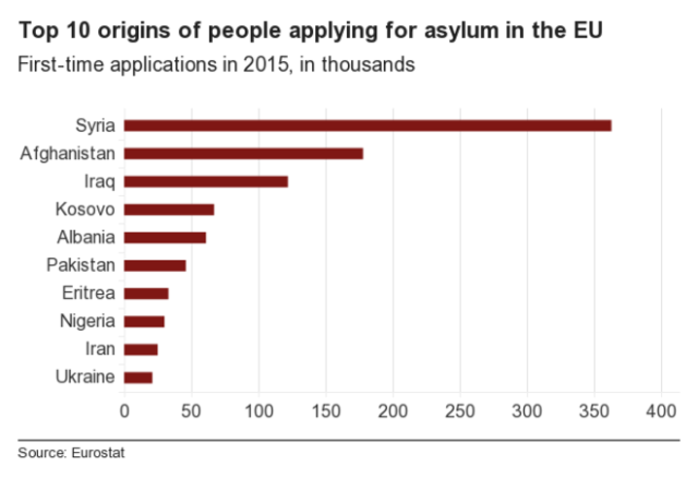 _88578063_chart_top10_origins_of_asylum_seekers_2015.jpg