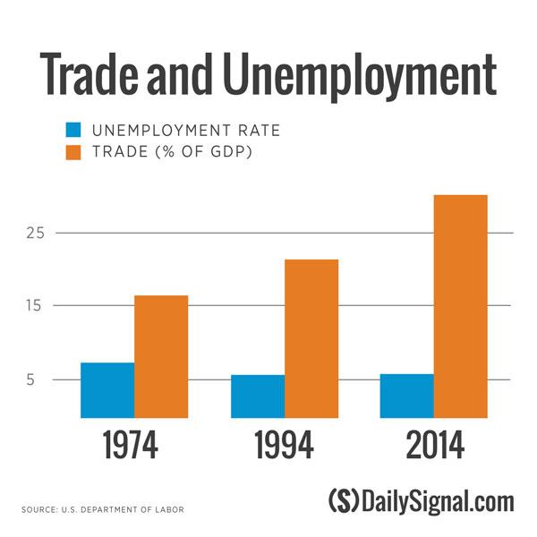 trade-unemploymentCB