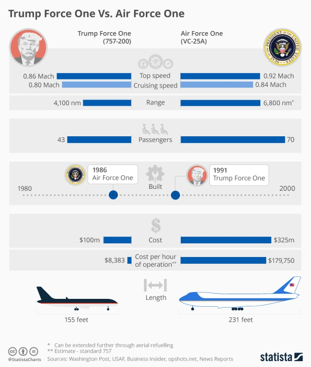chartoftheday_5110_trump_force_one_vs_air_force_one_n
