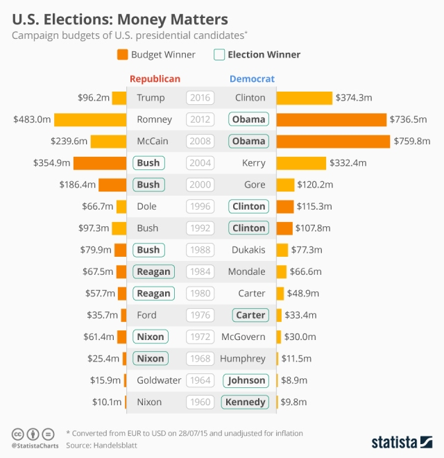 chartoftheday_5376_us_elections_money_matters_n