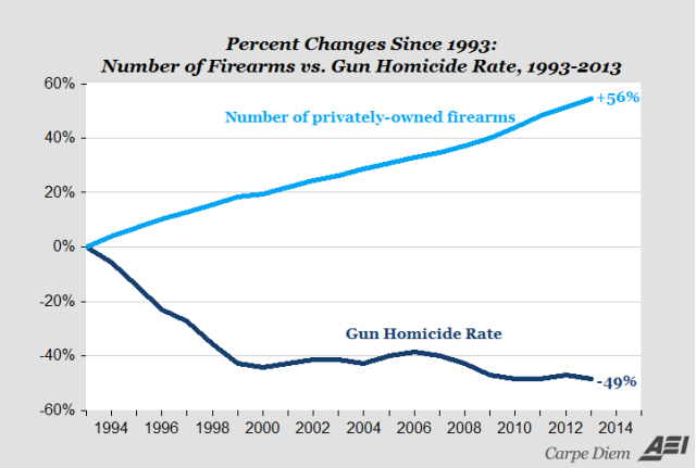 percent_changes_since_1993_-_number_of_firearms_vs._gun_homicide_rate_1993-2013