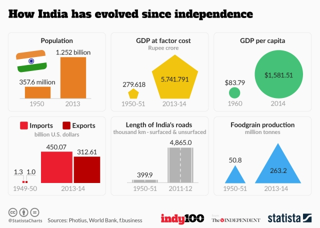 chartoftheday_5512_how_india_has_evolved_since_independence_n