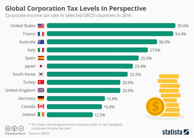 chartoftheday_5594_global_corporation_tax_levels_in_perspective_n