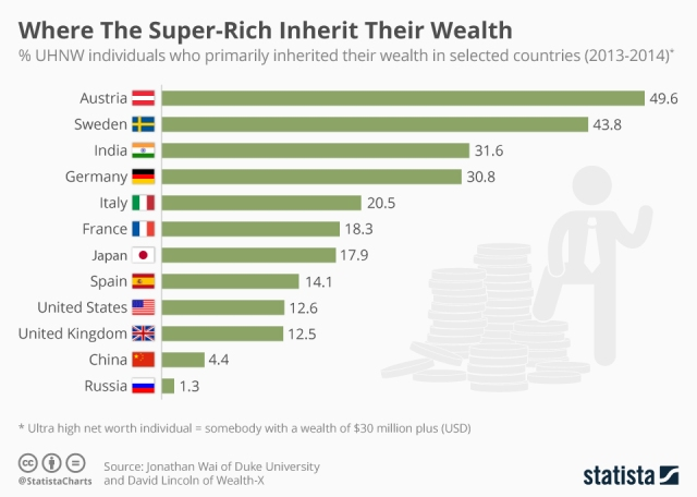 chartoftheday_6165_where_the_super_rich_inherit_their_wealth_n