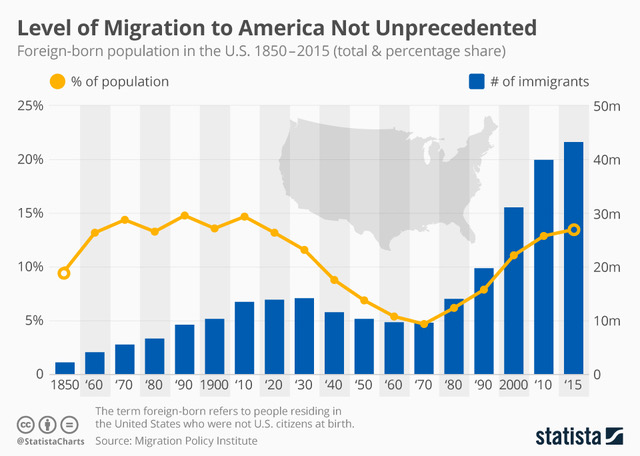 chartoftheday_8083_immigrants_foreign_born_united_states_n