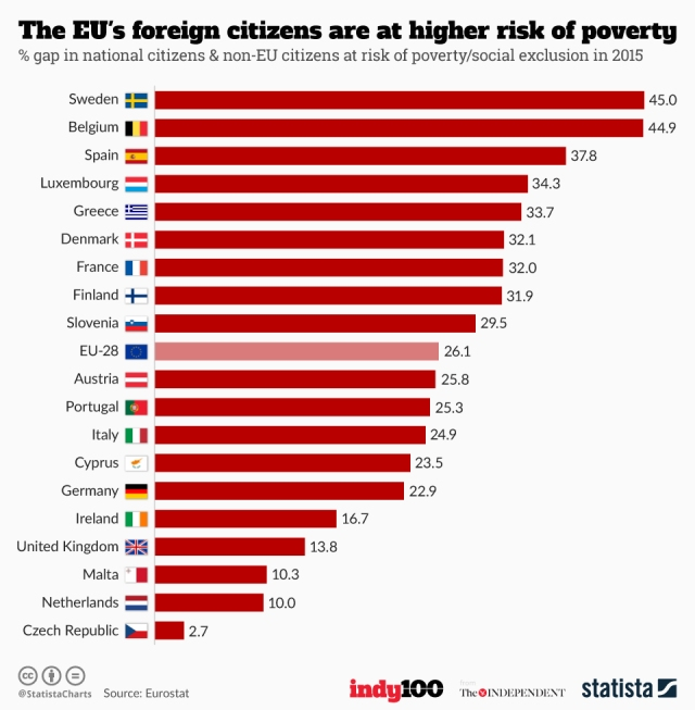 chartoftheday_8294_the_eu_s_foreign_citizens_are_at_higher_risk_of_poverty_n