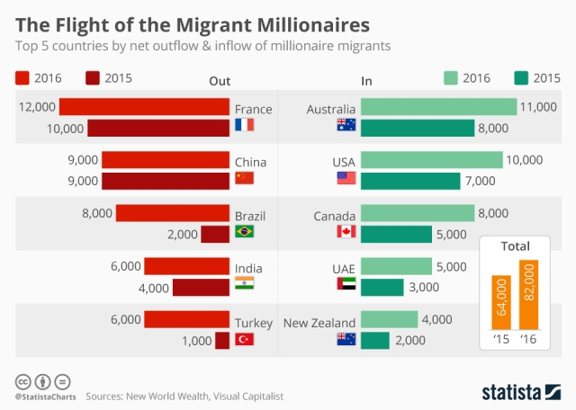 chartoftheday_8297_top_5_countries_by_net_outflow_and_inflow_of_millionaire_migrants_n
