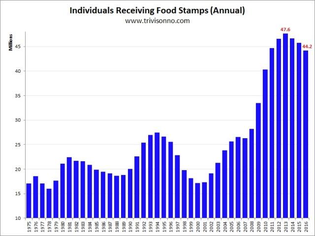 Food Stamp Usage United States